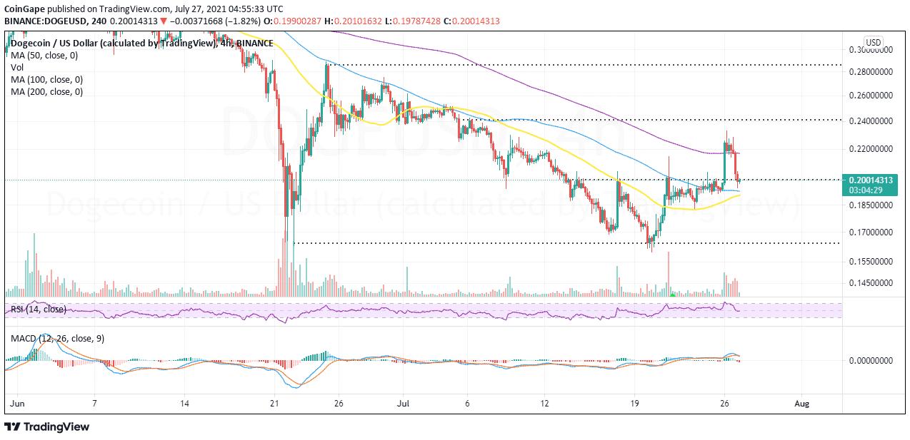 Bitcoin Dogecoin Price prediction Analysis2 1