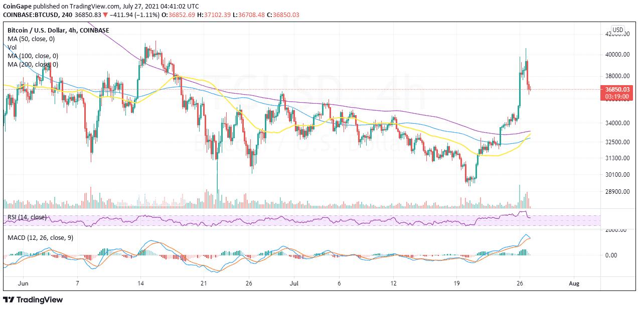 Bitcoin Dogecoin Price prediction Analysis2