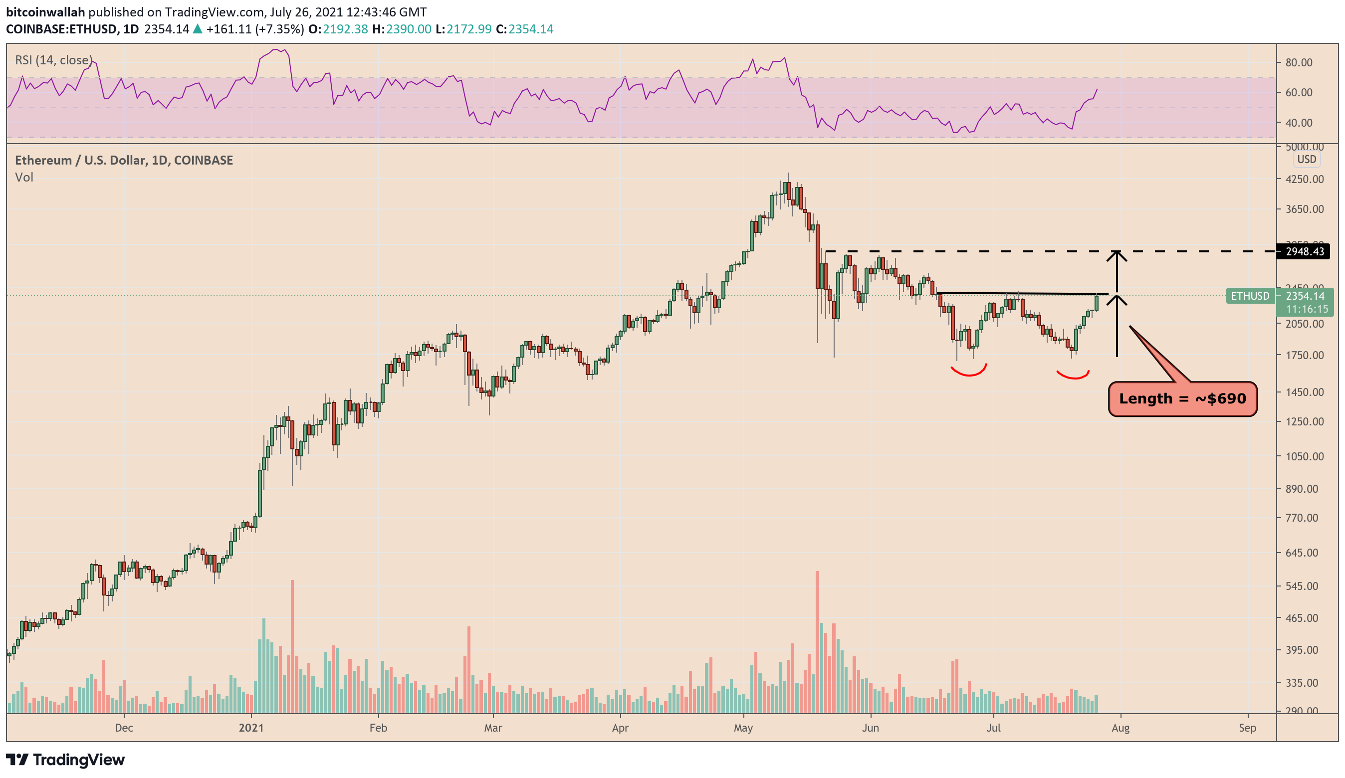 ETH price rebound 39 triggering a classic bullish pattern 1