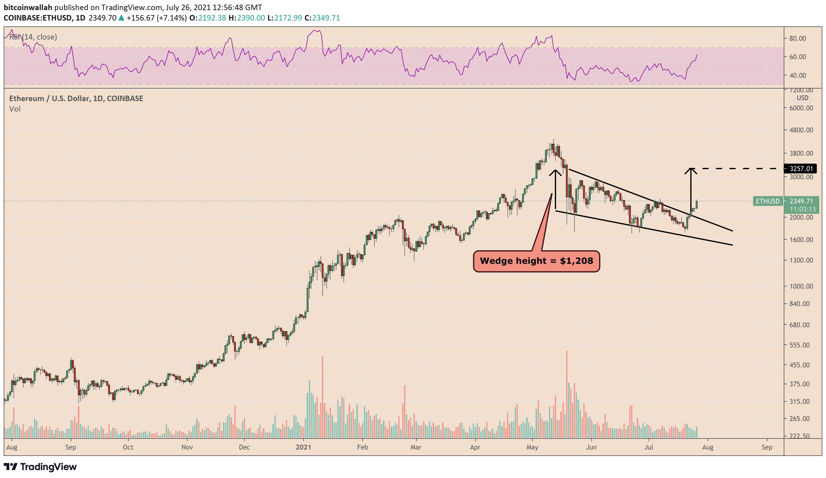 ETH price rebound 39 triggering a classic bullish pattern 2