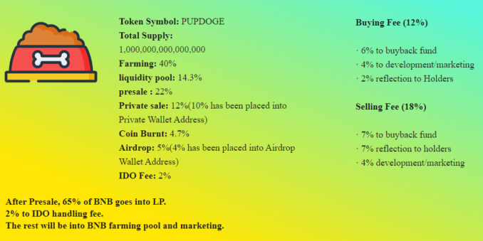 PupDoge makes history as first memecoin to raise 5m in presale