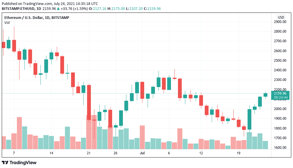 Trader forecasts fresh weekend resistance showdown as Bitcoin price hits 34K 1