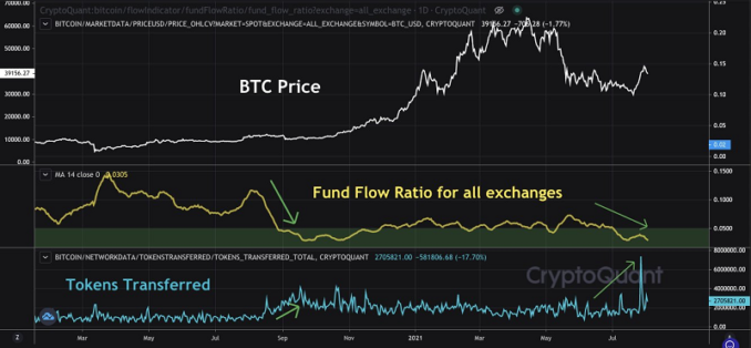 Bitcoin price hits bull trigger 1