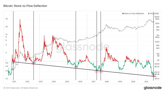 Bitcoin price hits bull trigger