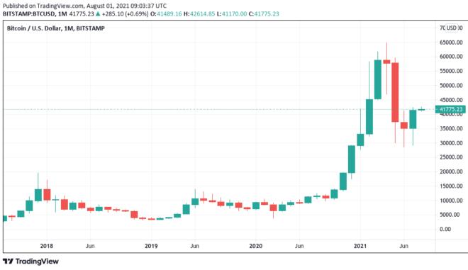 Bitcoin sellers in disbelief