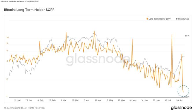 Bitcoin sellers in disbelief2