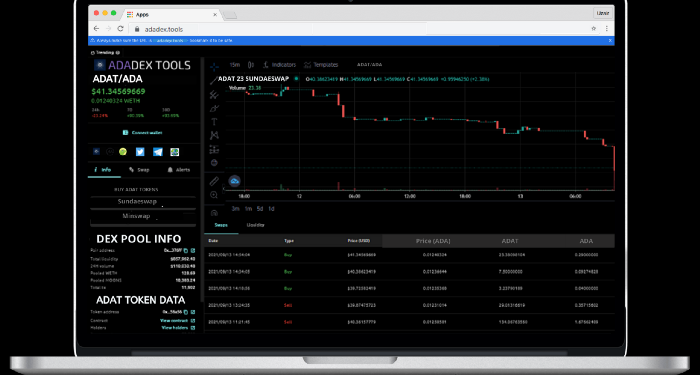 Adadex Tools to launch first pool explorer for top Cardano DEXes